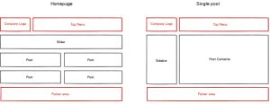 Layouts Hierarchy Structure